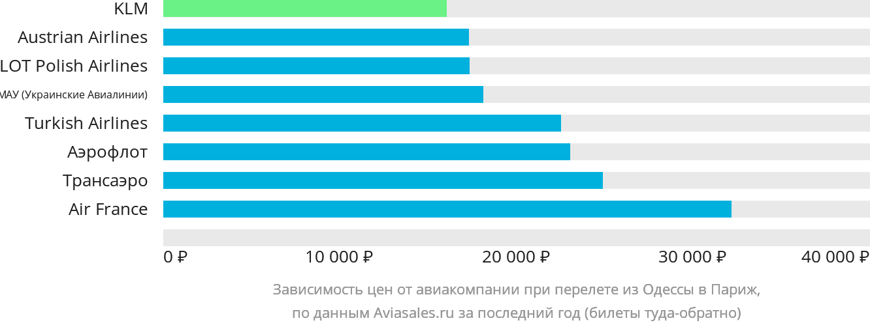 Динамика цен в зависимости от авиакомпании, совершающей перелет из Одессы в Париж
