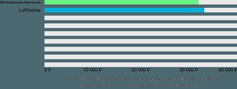 Динамика цен в зависимости от авиакомпании, совершающей перелет из Одессы в Пальма-де-Майорку