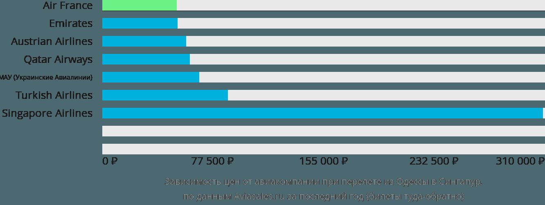 Динамика цен в зависимости от авиакомпании, совершающей перелет из Одессы в Сингапур