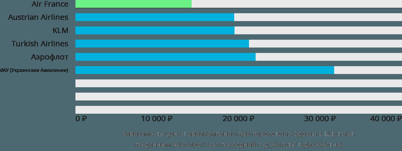Динамика цен в зависимости от авиакомпании, совершающей перелет из Одессы в Штутгарт