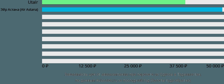 Динамика цен в зависимости от авиакомпании, совершающей перелет из Одессы в Таджикистан