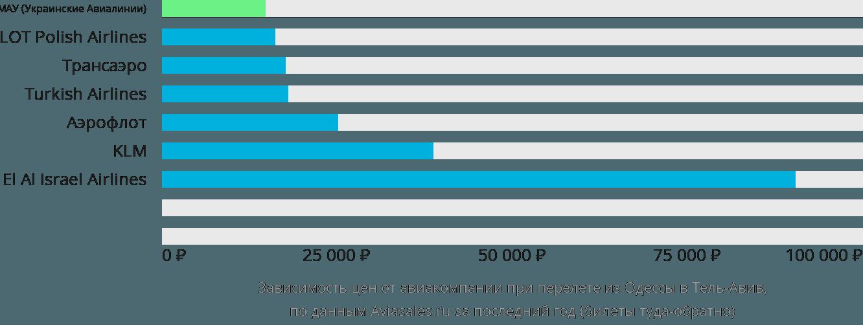 Динамика цен в зависимости от авиакомпании, совершающей перелет из Одессы в Тель-Авив