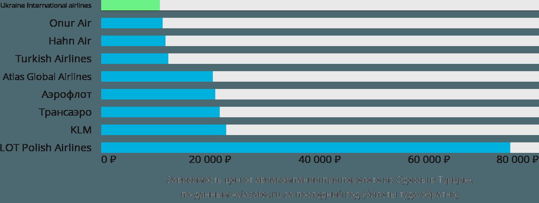 Динамика цен в зависимости от авиакомпании, совершающей перелет из Одессы в Турцию