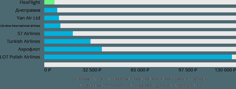 Динамика цен в зависимости от авиакомпании, совершающей перелет из Одессы в Украину