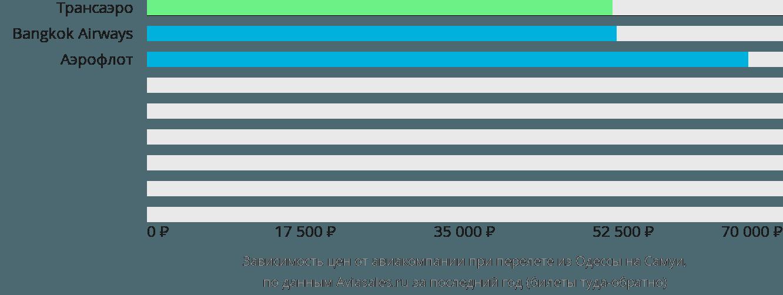 Динамика цен в зависимости от авиакомпании, совершающей перелет из Одессы на Самуи