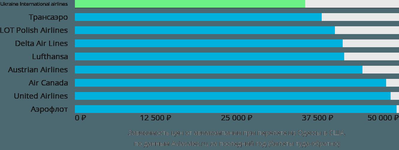 Динамика цен в зависимости от авиакомпании, совершающей перелет из Одессы в США
