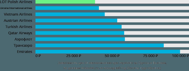 Динамика цен в зависимости от авиакомпании, совершающей перелет из Одессы в Вьетнам