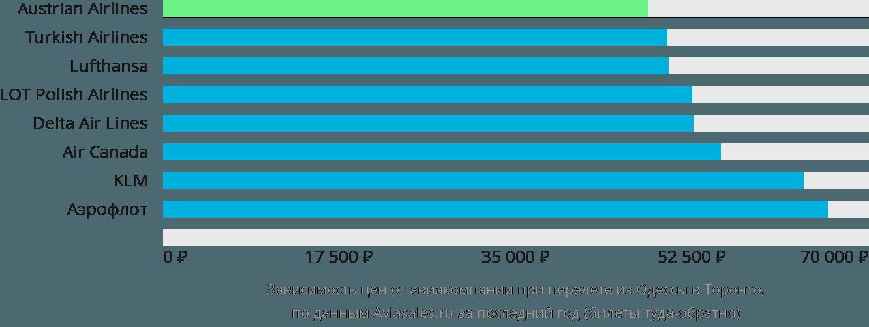 Динамика цен в зависимости от авиакомпании, совершающей перелет из Одессы в Торонто