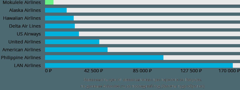 Динамика цен в зависимости от авиакомпании, совершающей перелет из Кахулуи
