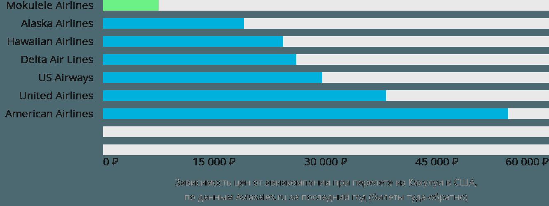 Динамика цен в зависимости от авиакомпании, совершающей перелет из Кахулуи в США