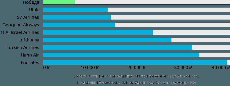 Динамика цен в зависимости от авиакомпании, совершающей перелет из Владикавказа