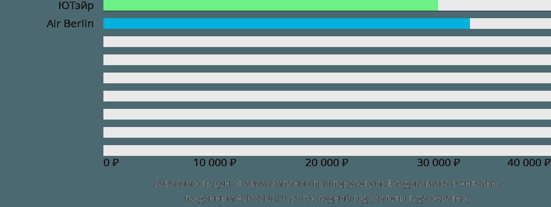 Динамика цен в зависимости от авиакомпании, совершающей перелет из Владикавказа в Анталью