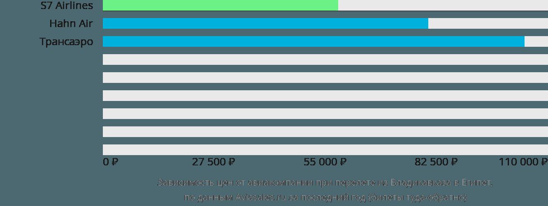 Динамика цен в зависимости от авиакомпании, совершающей перелет из Владикавказа в Египет