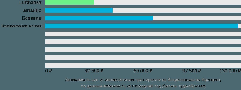 Динамика цен в зависимости от авиакомпании, совершающей перелёт из Владикавказа во Францию