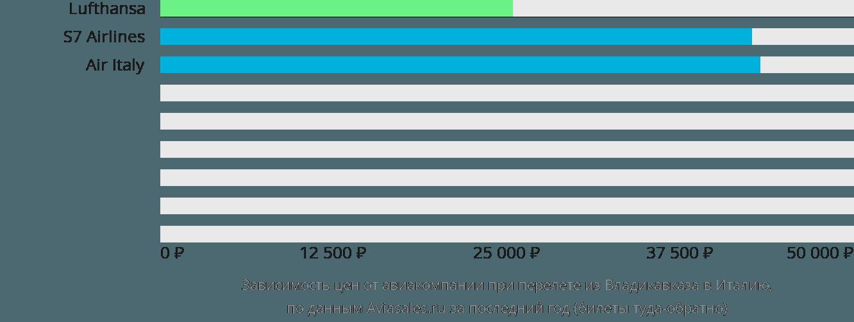 Динамика цен в зависимости от авиакомпании, совершающей перелет из Владикавказа в Италию