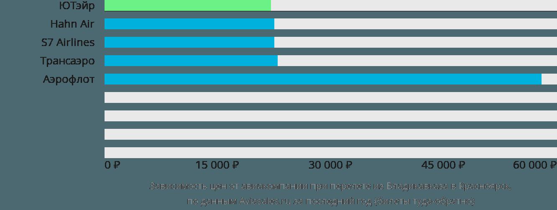 Динамика цен в зависимости от авиакомпании, совершающей перелет из Владикавказа в Красноярск