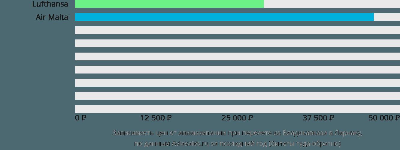Динамика цен в зависимости от авиакомпании, совершающей перелет из Владикавказа в Ларнаку