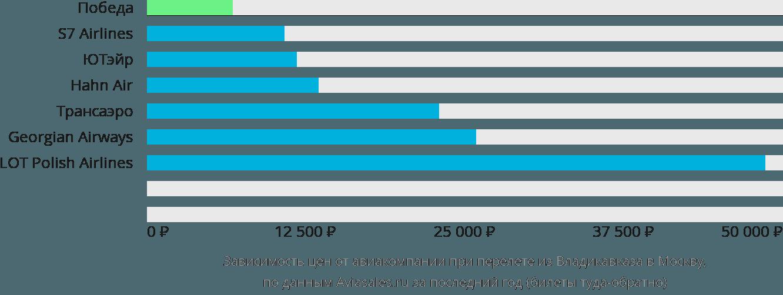Динамика цен в зависимости от авиакомпании, совершающей перелет из Владикавказа в Москву