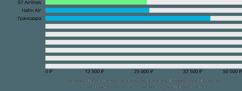 Динамика цен в зависимости от авиакомпании, совершающей перелет из Владикавказа в Норильск