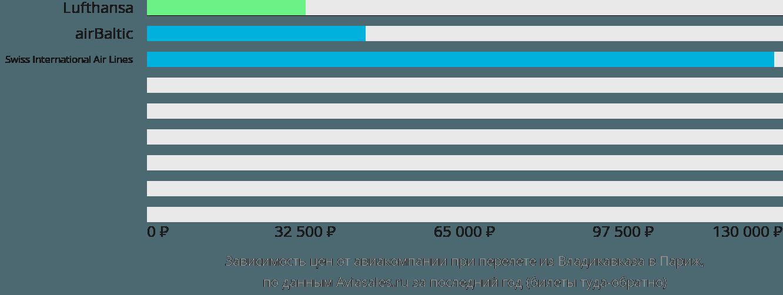 Динамика цен в зависимости от авиакомпании, совершающей перелет из Владикавказа в Париж