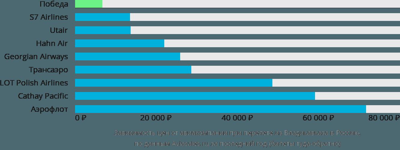 Динамика цен в зависимости от авиакомпании, совершающей перелет из Владикавказа в Россию