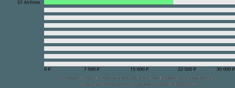Динамика цен в зависимости от авиакомпании, совершающей перелет из Владикавказа в Симферополь