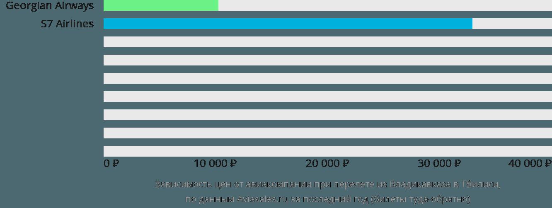 Динамика цен в зависимости от авиакомпании, совершающей перелет из Владикавказа в Тбилиси