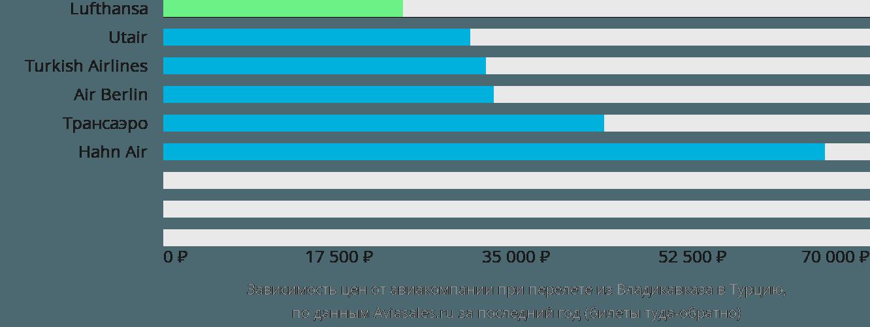 Динамика цен в зависимости от авиакомпании, совершающей перелет из Владикавказа в Турцию