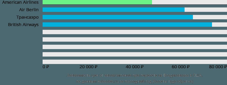 Динамика цен в зависимости от авиакомпании, совершающей перелет из Владикавказа в США