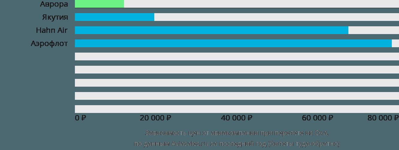 Динамика цен в зависимости от авиакомпании, совершающей перелет из Оха