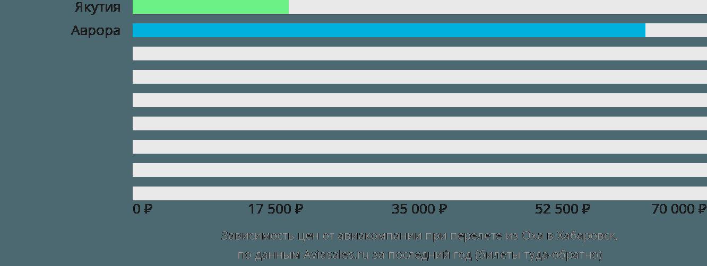 Динамика цен в зависимости от авиакомпании, совершающей перелет из Оха в Хабаровск