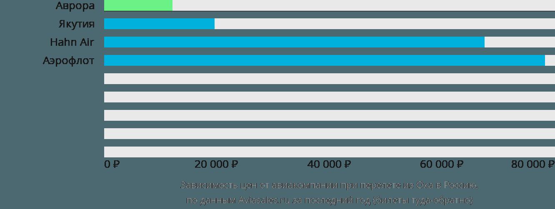 Динамика цен в зависимости от авиакомпании, совершающей перелёт из Охи в Россию