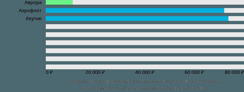 Динамика цен в зависимости от авиакомпании, совершающей перелет из Оха в Южно-Сахалинск