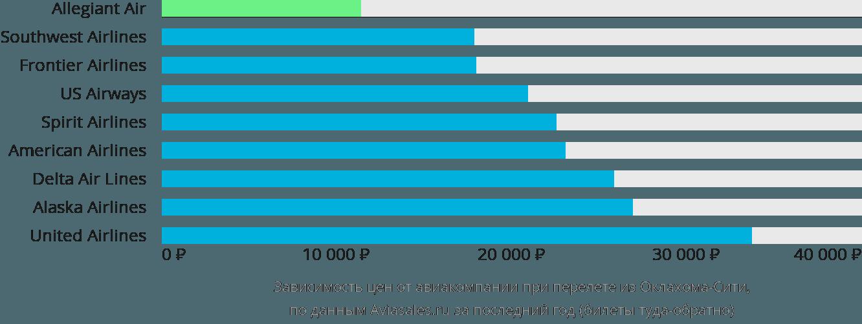 Динамика цен в зависимости от авиакомпании, совершающей перелет из Оклахома-Сити