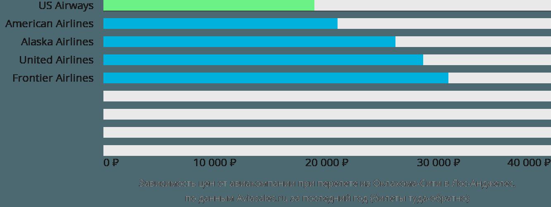 Динамика цен в зависимости от авиакомпании, совершающей перелет из Оклахома-Сити в Лос-Анджелес