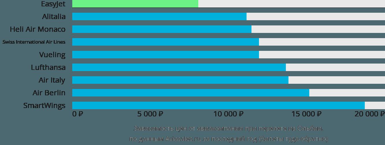Динамика цен в зависимости от авиакомпании, совершающей перелет из Ольбии