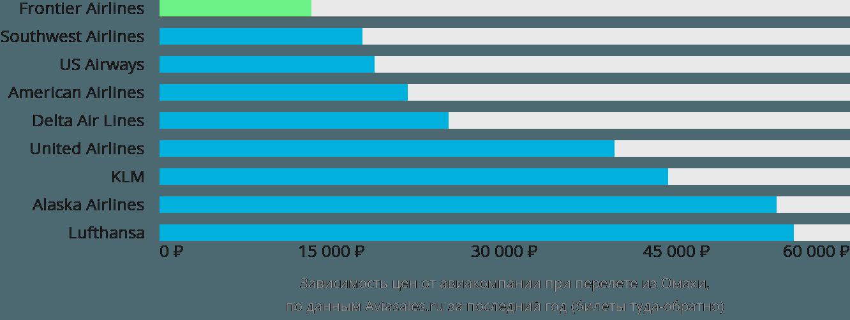Динамика цен в зависимости от авиакомпании, совершающей перелет из Омахи
