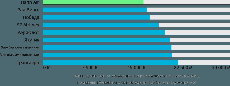 Динамика цен в зависимости от авиакомпании, совершающей перелет из Омска в Анапу