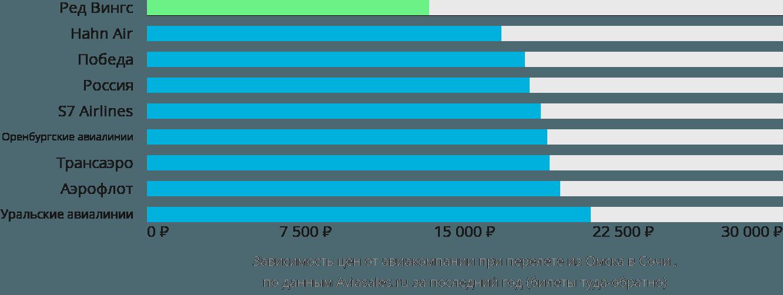 Динамика цен в зависимости от авиакомпании, совершающей перелет из Омска в Сочи