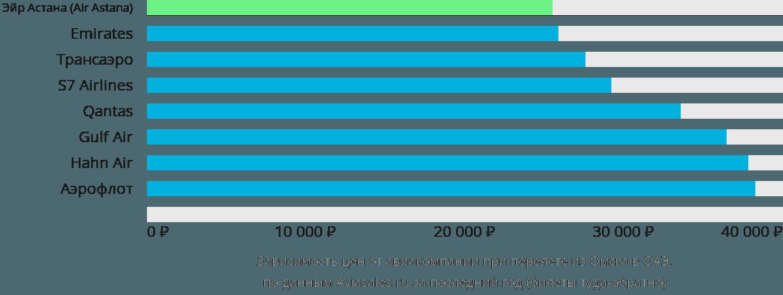 Динамика цен в зависимости от авиакомпании, совершающей перелет из Омска в ОАЭ