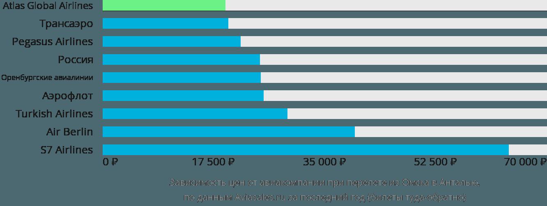 Динамика цен в зависимости от авиакомпании, совершающей перелет из Омска в Анталью