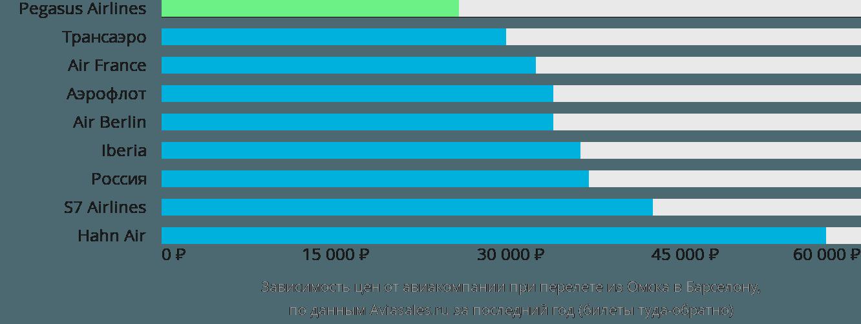 Динамика цен в зависимости от авиакомпании, совершающей перелет из Омска в Барселону