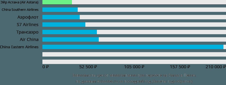Динамика цен в зависимости от авиакомпании, совершающей перелет из Омска в Пекин