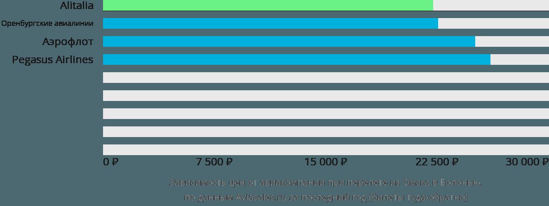 Динамика цен в зависимости от авиакомпании, совершающей перелет из Омска в Болонью