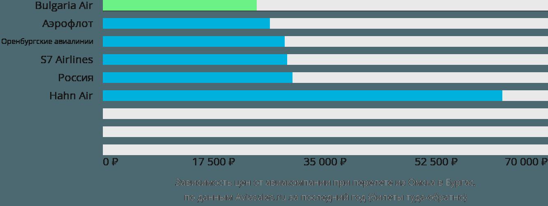 Динамика цен в зависимости от авиакомпании, совершающей перелет из Омска в Бургас