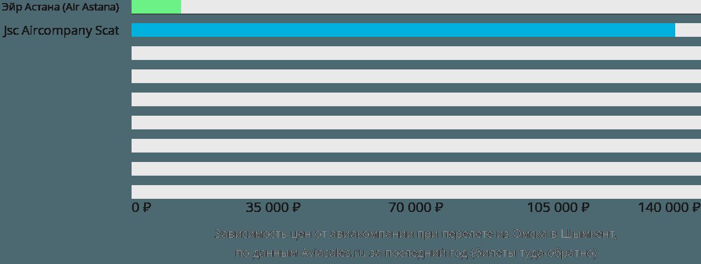 Динамика цен в зависимости от авиакомпании, совершающей перелет из Омска в Шымкент