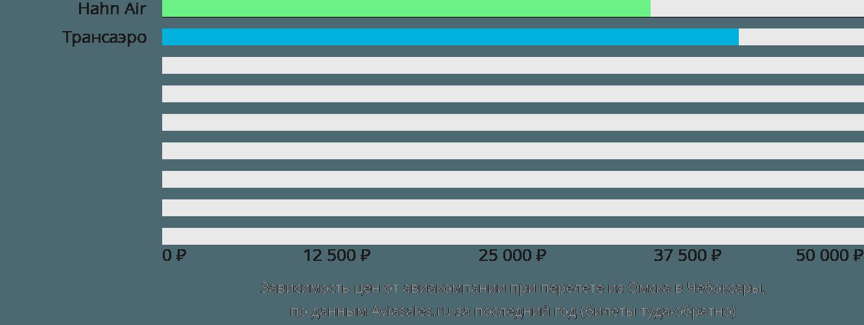 Динамика цен в зависимости от авиакомпании, совершающей перелет из Омска в Чебоксары