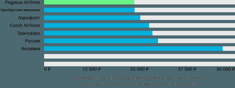 Динамика цен в зависимости от авиакомпании, совершающей перелет из Омска в Чехию