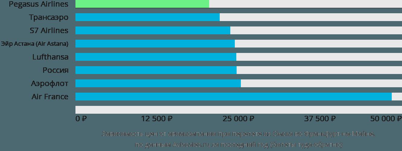 Динамика цен в зависимости от авиакомпании, совершающей перелет из Омска во Франкфурт-на-Майне