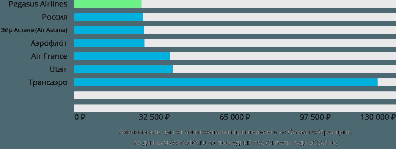 Динамика цен в зависимости от авиакомпании, совершающей перелёт из Омска во Францию